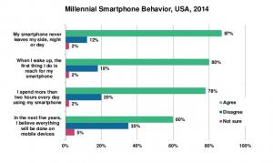 Millennial Smartphones